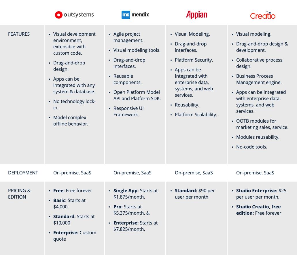 Low code platforms comparison table